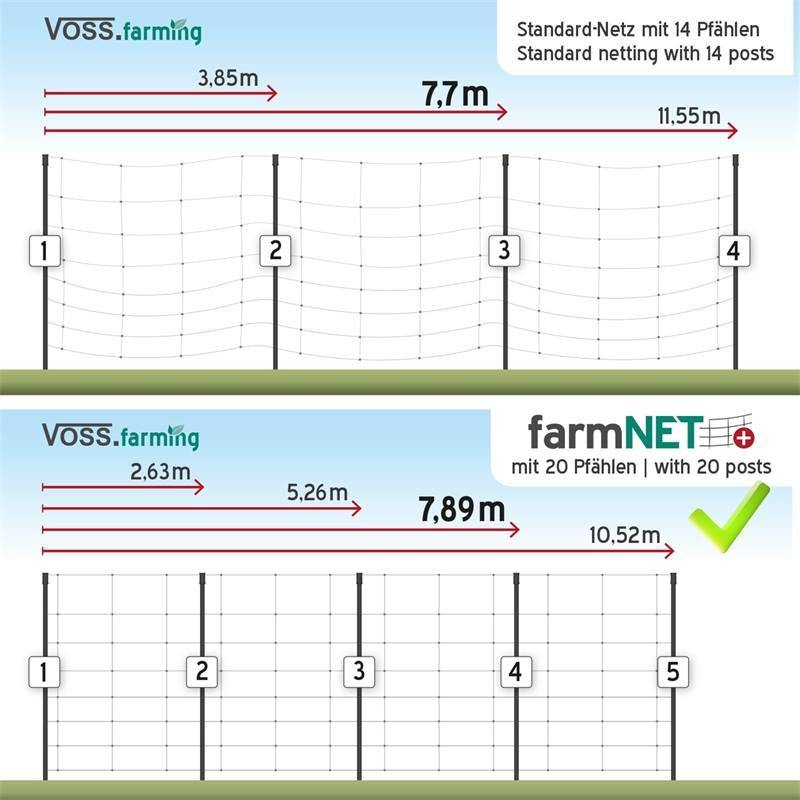 29228-3-filet-pour-ovins-cloture-pour-chevres-de-50-m-farmnet-de-voss-farming-filet-electrique-90-cm