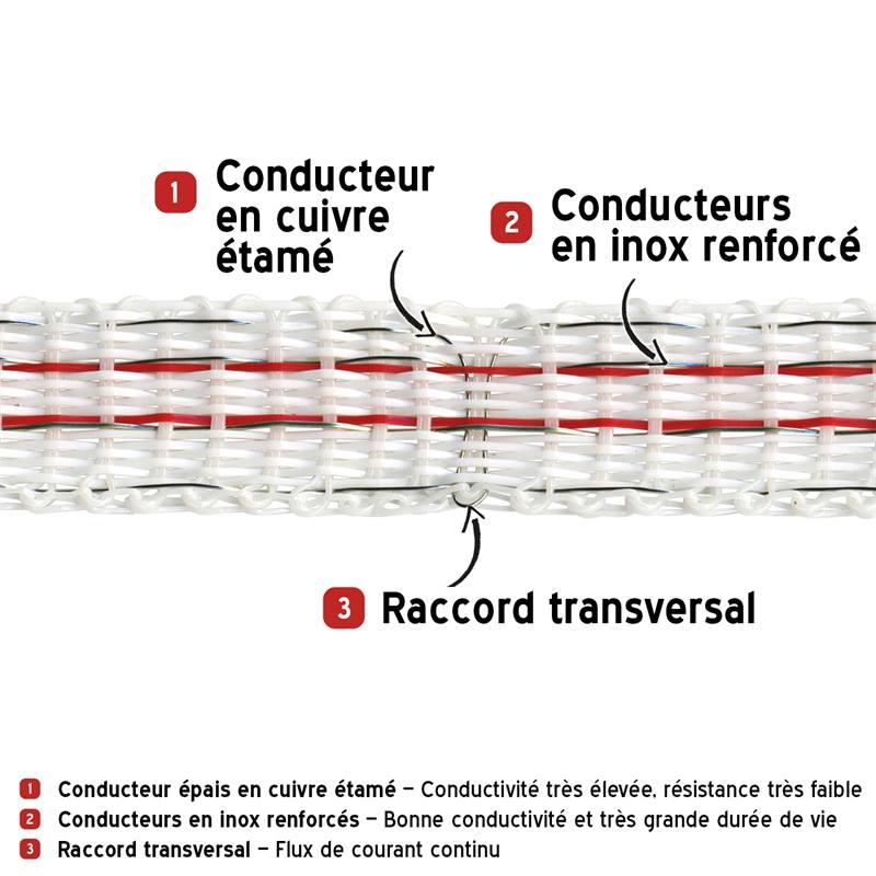 44564-3-ruban-de-cloture-electrique-200-m-10-mm-1-x-0-3-cuivre-3-x-0-2-acier-inoxydable-blanc-rouge-