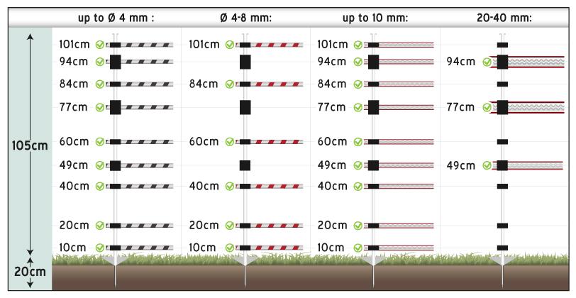 Hauteur des supports du piquet de clôture électrique